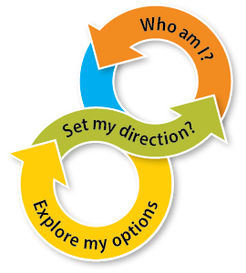 Explore my options cycle graphic