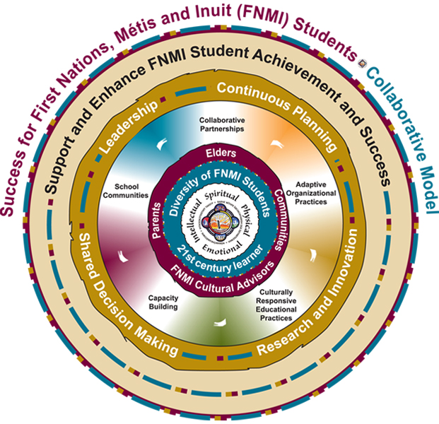 Collaborative Teaching Framework ~ Indigenous education k supports for students cbe